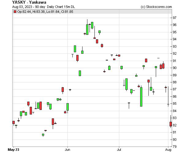 Daily Technical Chart for (OTC: YASKY)