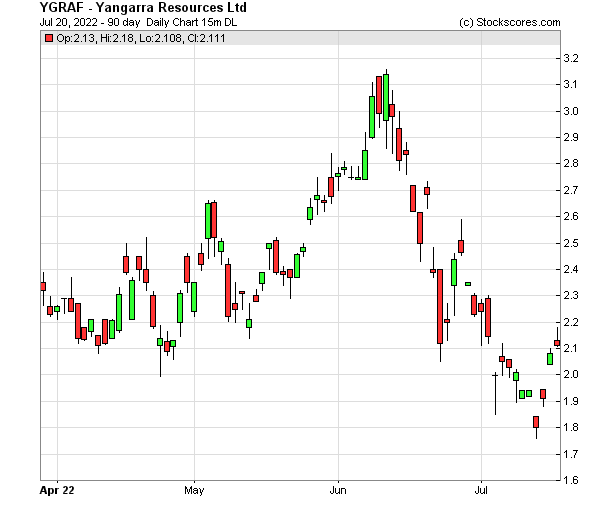 Daily Technical Chart for (OTC: YGRAF)