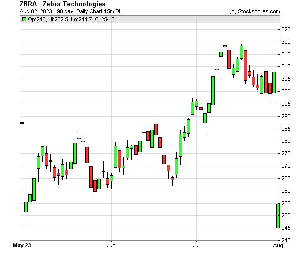 Daily Technical Chart for (NASDAQ: ZBRA)