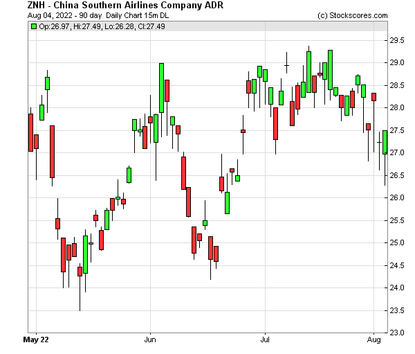 Daily Technical Chart for (NYSE: ZNH)