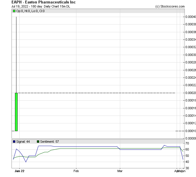 EAPH CHART - http://www.stockscores.com/charts.asp?ticker=EAPH&p1=EAPH&P8=6&P9=&P10=1&p11=&P12=1&P13=1&P14=1&P15=1&P17=1&P18=1&P19=&P20=&P21=&P22=&P23=&P24=&P25=680&P25c=0&P25b=&P26=50&P27=200&P28=&P29=ffffff&P30=139E4D&P33=FFFFFF&P16=1&P30=139E4D&P31=&P32=&P33=FFFFFF&P33a=FFFFFF&P34=&P35=&P36=&P37=&p38=2A579E&P39=&P40=&P41=008000&P42=800000&P43=000066&P44=&P45=&P46=&P47=&p48=0&P49=&P50=008000&P51=800000&P52=000066&P53=&P54=&P55=&P56=&P57=1&P58=&P60=&p61=1&p62=0&P63=&P64=&P68=1&P78=0